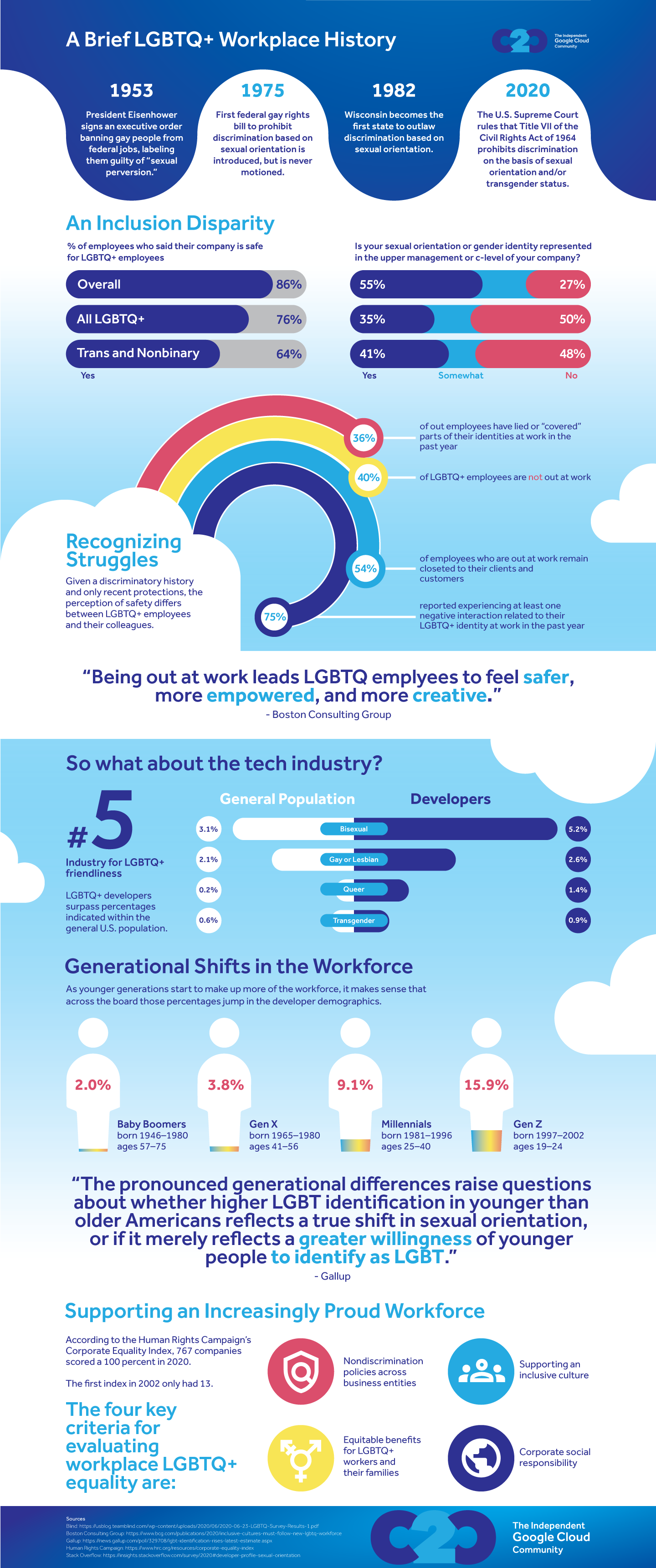 pride in tech infographic