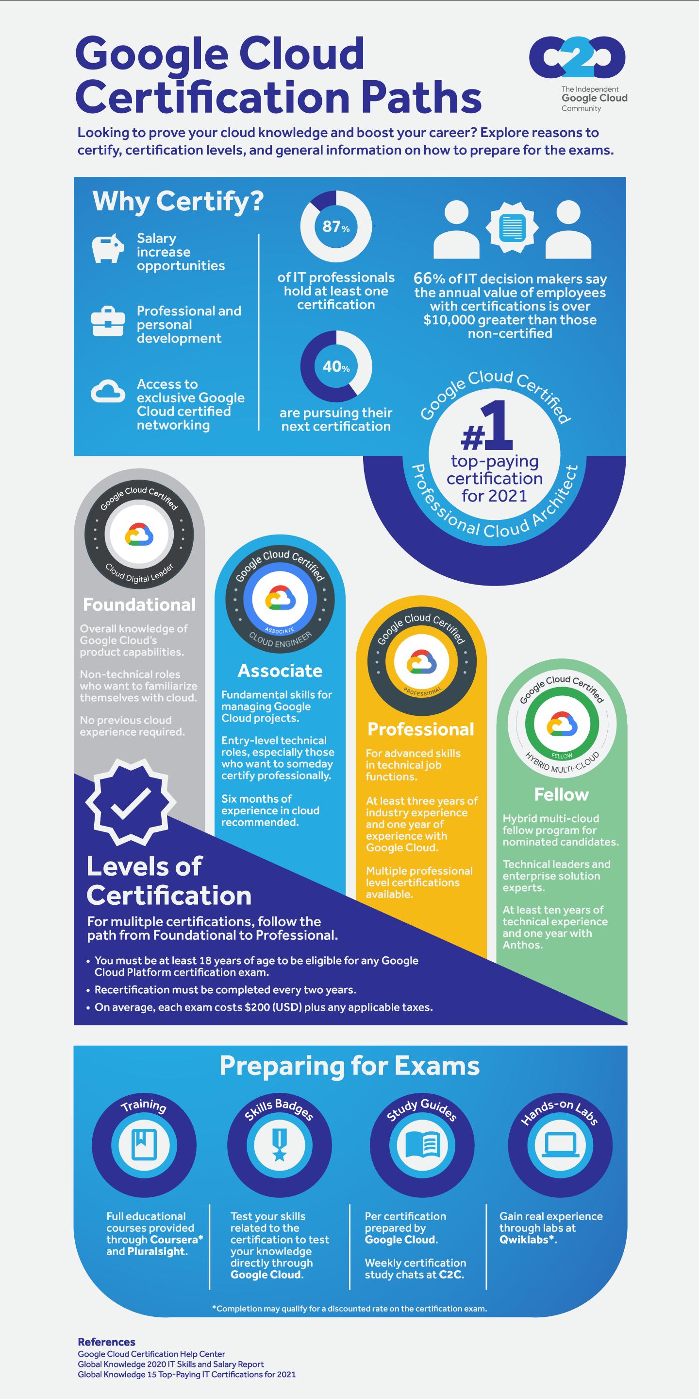 Infographic describing an overview of Google Cloud certification paths.