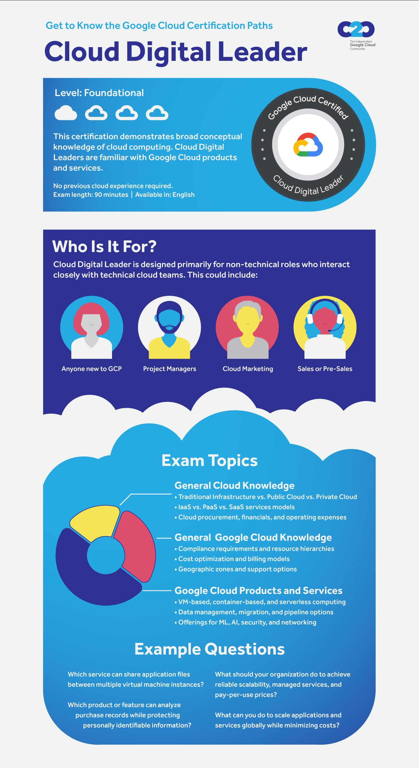 Infographic describing an overview of Google Cloud Digital Leader certification.